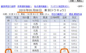 2019年5月8日の気象観測結果(気象庁)